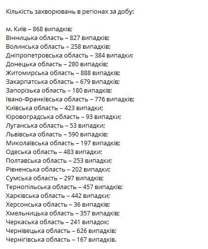 статистика минздрав